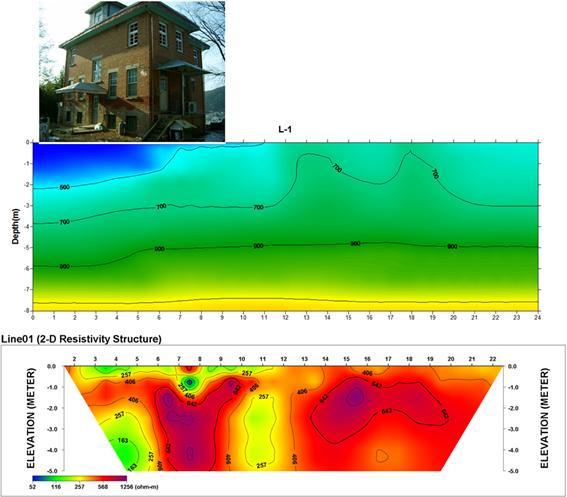 선교사 가옥의 위치(상)와 측선 L-1에 대한 탄성파속도(중) 및 전기비저항(하) 단면도