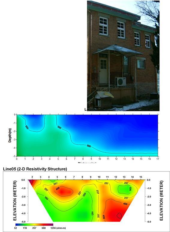 선교사 가옥의 위치(상)와 측선 L-5에 대한 탄성파속도(중) 및 전기비저항(하) 단면도