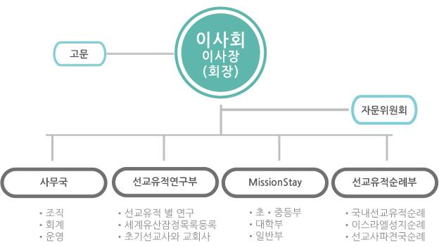 mission---조직도